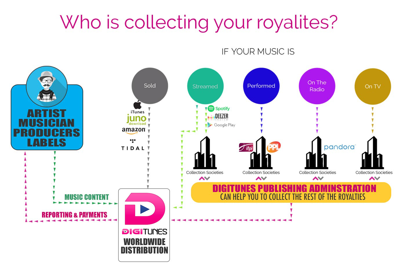digitunes, digital music, music distribution