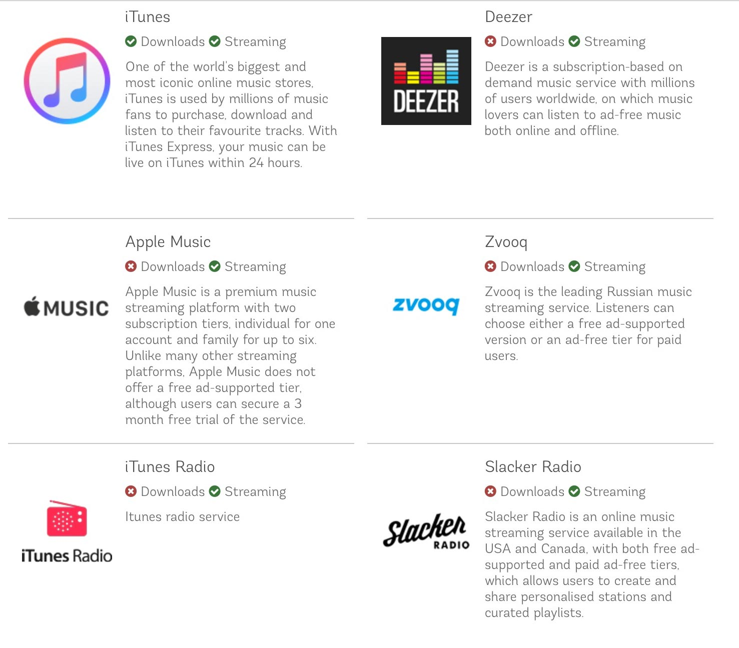 Music Distribution Platforms | Digitunes Media