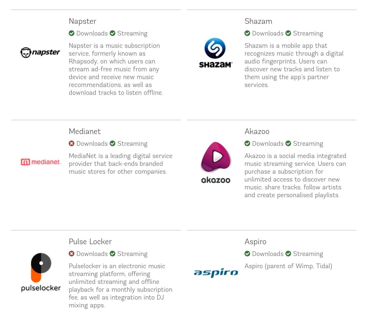 Music Distribution Platforms | Digitunes Media